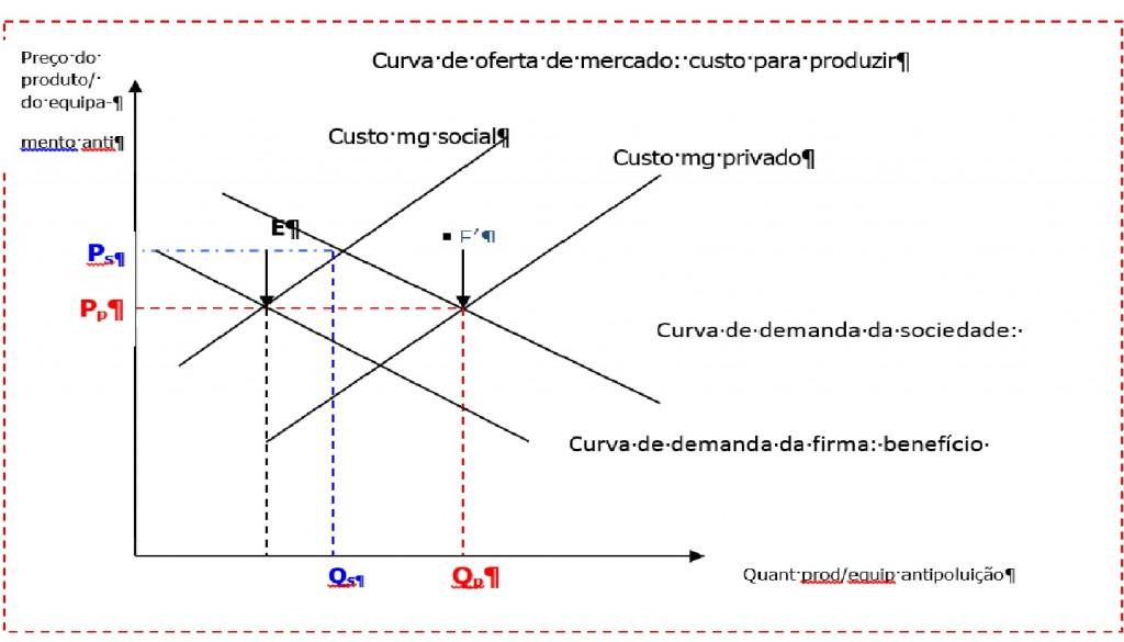 poluicao_curva_oferta_mercado